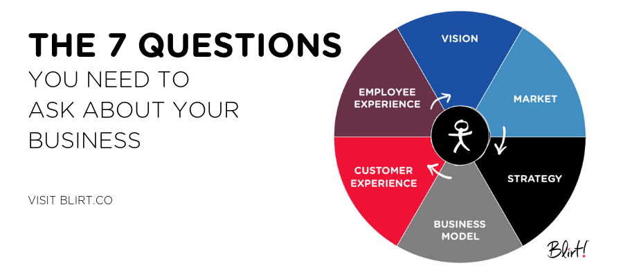 The 7 Questions You Should Be Asking About Your Business