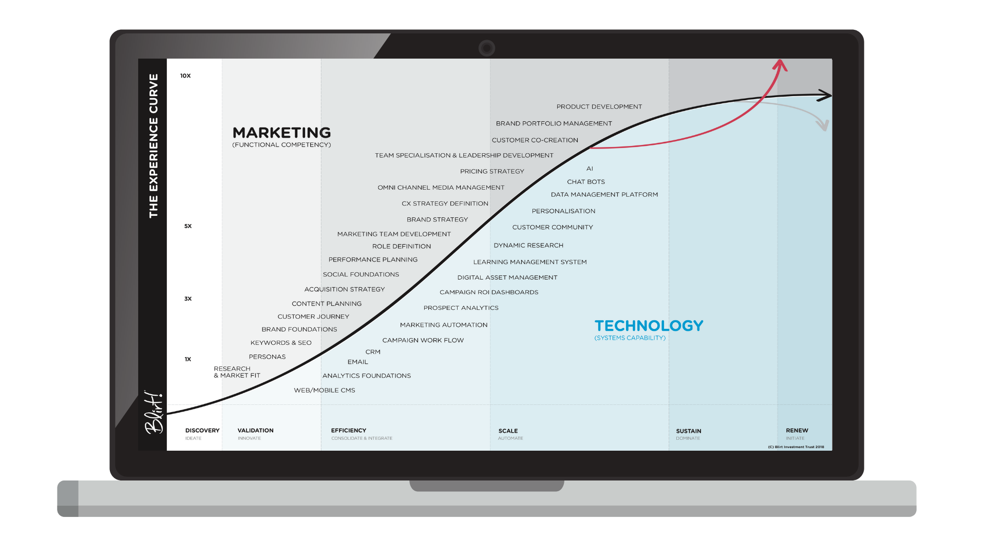 Blirt_marketing_experience_curve
